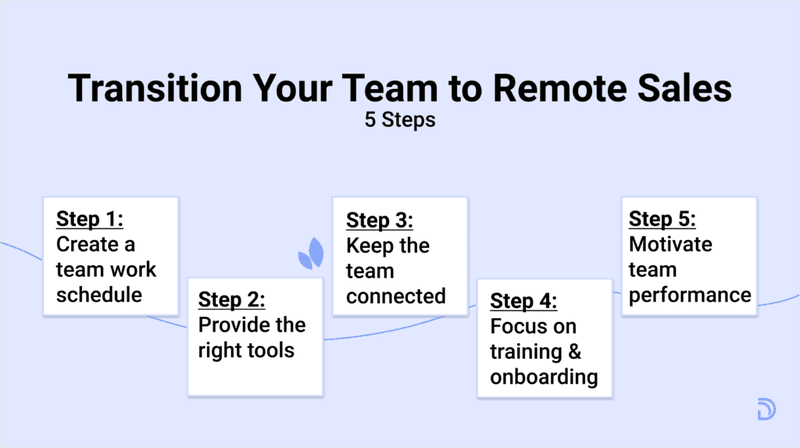 transition-your-team-to-remote-sales-steps-work-from-home-sales