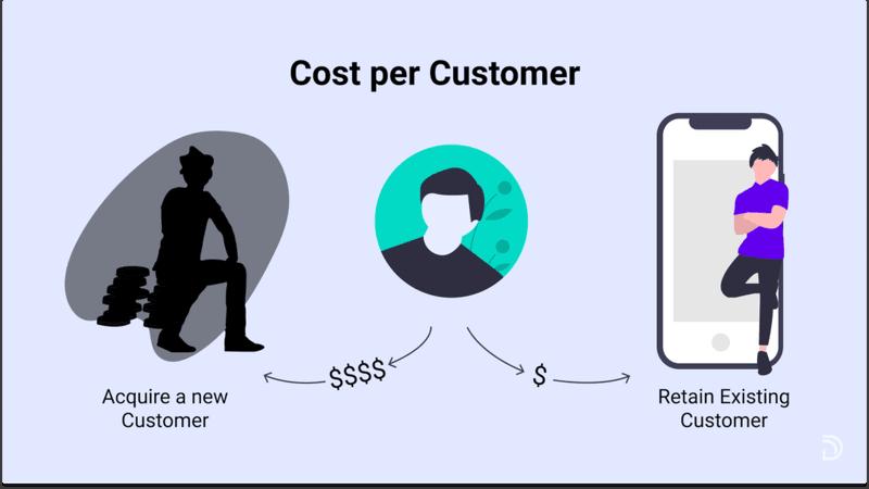 cost to acquire a customer vs retain a customer.