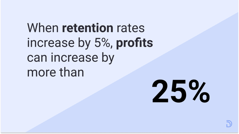 when retention increases, profits increase.