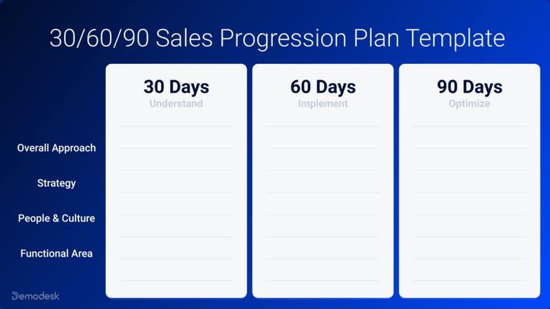 30/60/90 day Sales Onboarding Progression Plan