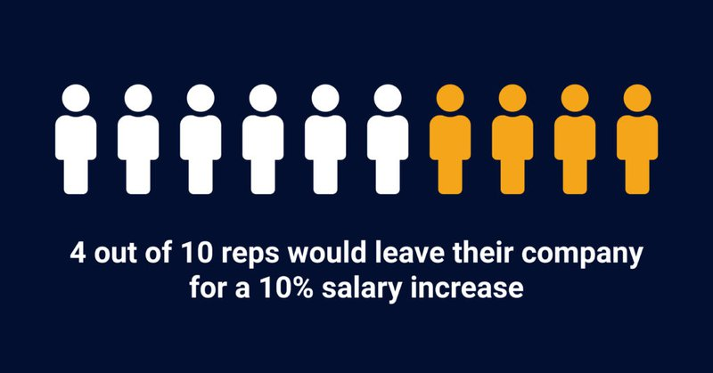 4 out of 10 reps would leave their company for a 10% salary increase