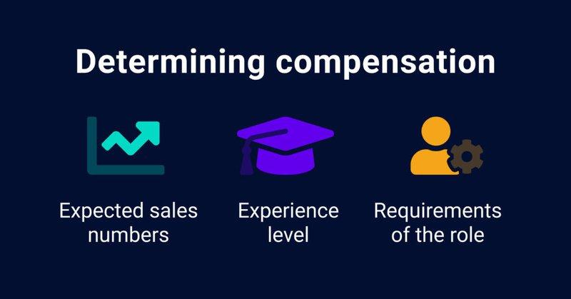 Determining compensation