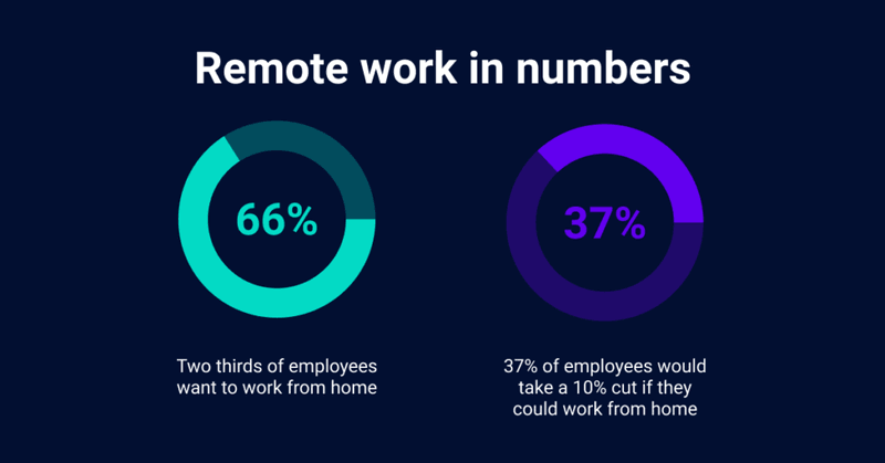 Remote work in numbers