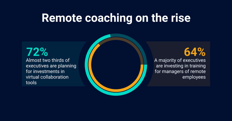 Remote sales coaching on the rise