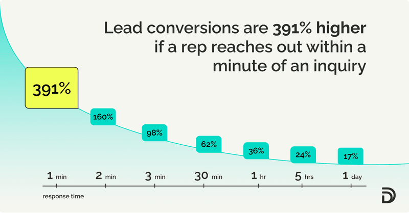 Lead conversions are 391% higher if a rep reaches out within a minute of an inquiry