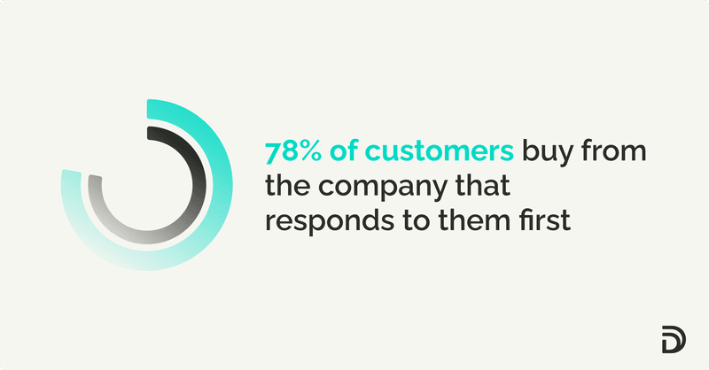 lead automation: 78% of customers buy from the company that responds to them first