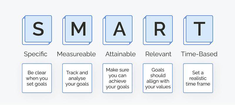set coaching goals: SMART goals