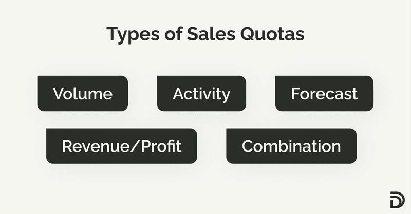 types of sales quotas