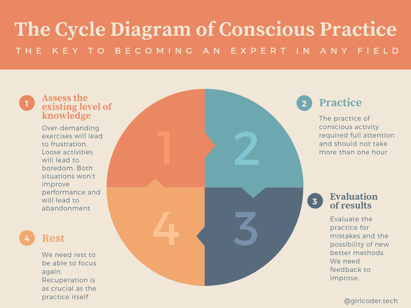 the cycle diagram of conscious practice for expert performance  Expert performance: 5 Steps to achieve expertise in any domain of knowledge LamplightMobileSystems c046868a01c127482a10e6fe6fb6b132 800