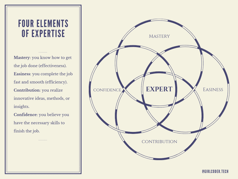 the four elements of expert performance  Expert performance: 5 Steps to achieve expertise in any domain of knowledge fourelementsofExpertise 6507ea9436e850a861fc1b9ba45fc1b6 800