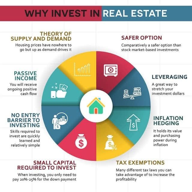 Why invest in real estate