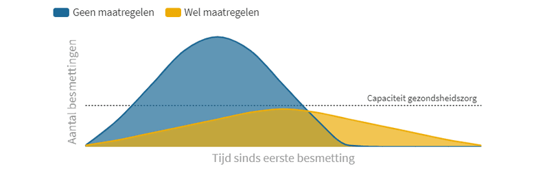grafiek die aantoont dat een exponentiële groei van Corona-besmettingen de mogelijkheden van ons zorgsysteem overschrijden