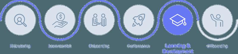 Employee journey: learning & development