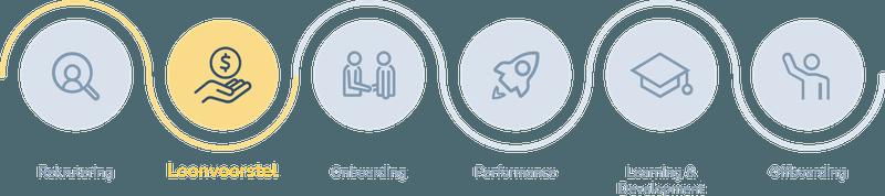 Employee journey: offer