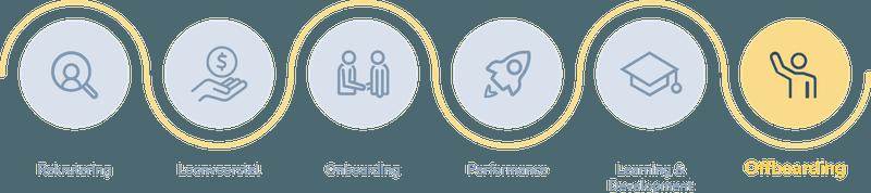 Employee journey: offboarding