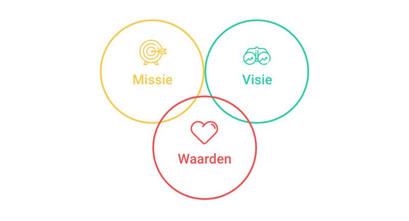 De combinatievan missie, visie en waarden zijn essentieel om de bedrijfscultuur goed vorm te geven