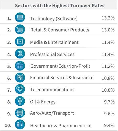 Turnover rate volgens onderzoek van LinkedIn.