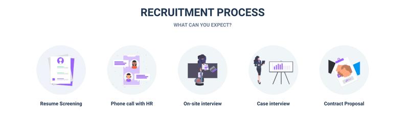 Het rekruteringsproces van Officient