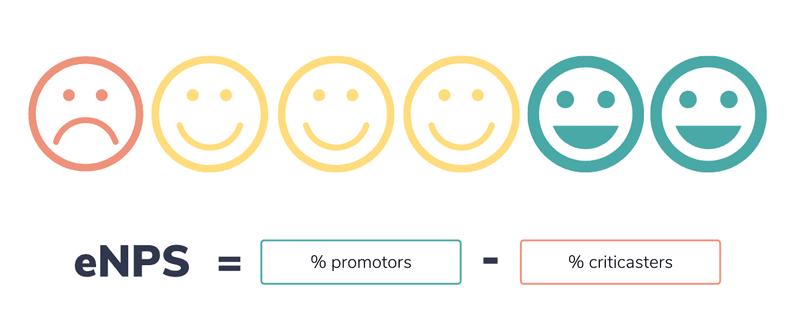 Hoe bereken je je eNPS (Employee Net Promotor Score)??