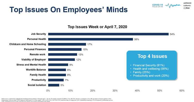 Deze grafiek geeft aan dat je bij je exitstrategie zeker rekening moet houden met onzekerheden omtrent jobzekerheid en fysieke en mentale gezondheid.