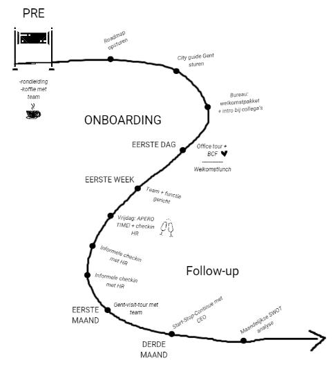 Onboarding roadmap