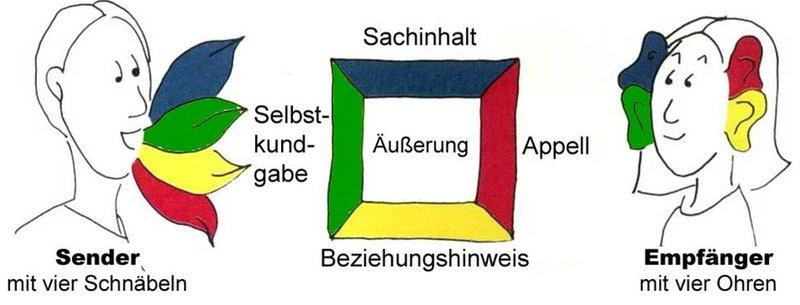 Vier Seiten Einer Nachricht Schulz Von Thun