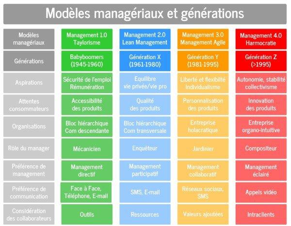 formation-management-generations
