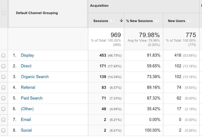 Google Analytics | TedbreeSocial | Digital Marketing