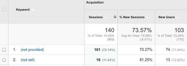 Google Analytics Keyword Page | TedbreeSocial | Digital Marketing