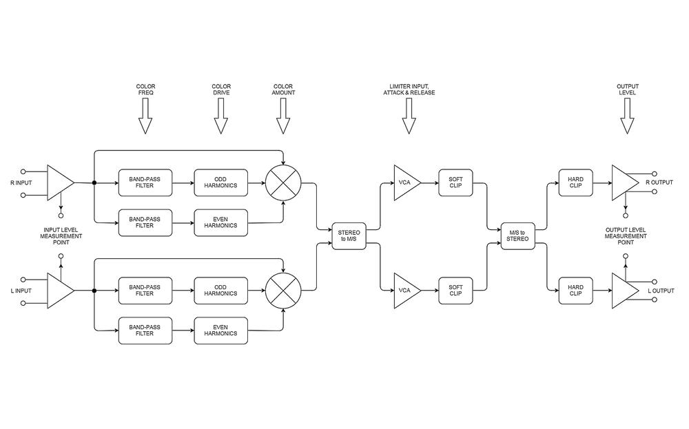 bettermaker mastering limiter signal flow diagram