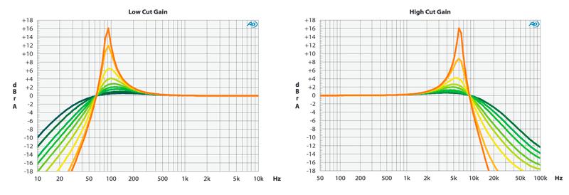Elysia museq HPF and LPF resonance plots