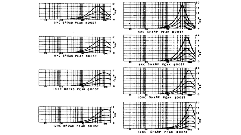 Pultec EQP-1A high boost freq. response plot