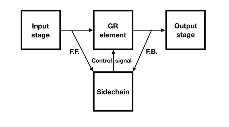 Compressor topology block diagram
