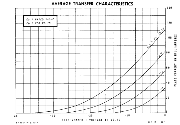 6V6 tube transfer curve