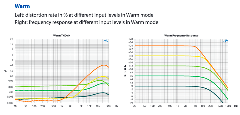 Elysia museq Warm mode THD and frequency response plot