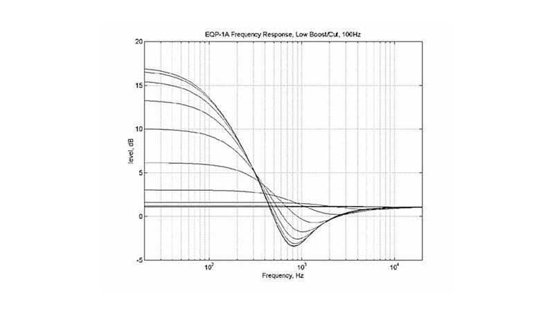 Pultec EQP-1A freq. resposnse plot, Low Cut/Boost at 100Hz