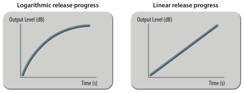 logarithmic vs linear release