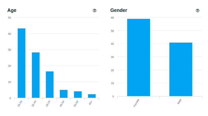 Listner demographics - gaatha story, age and gender