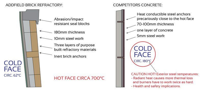 The difference between a concrete cast refractory and a brick based one