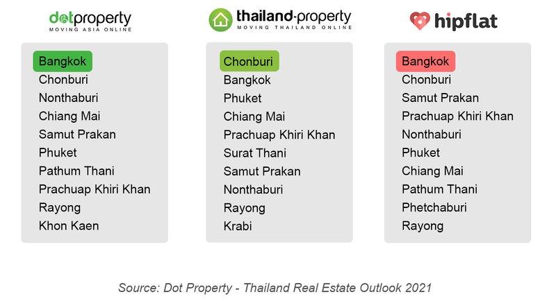 marché immobilier en Thaïlande