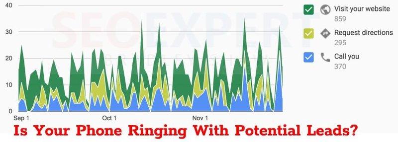 Plumbing & HVAC Phone Leads