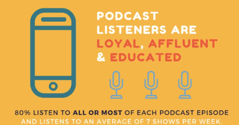 Podcasting Statistics