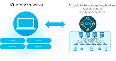 Integrazione ACI e AppDynamics - Cisco Systems