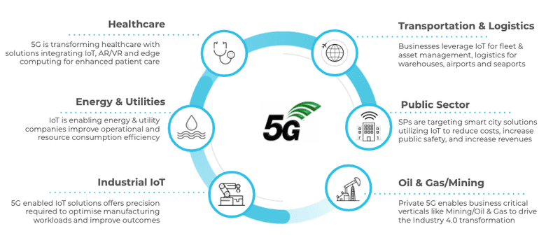 Perché Adottare la Rete 5G - Palo Alto Networks