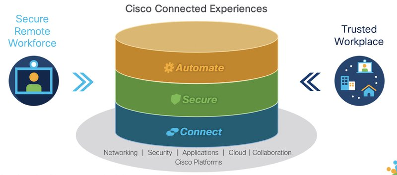 Cisco Connected Experience