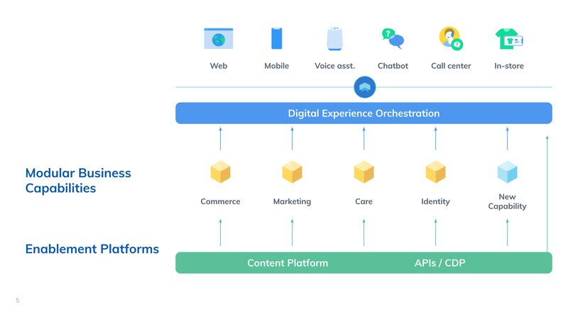 Content Platform  - Contentful