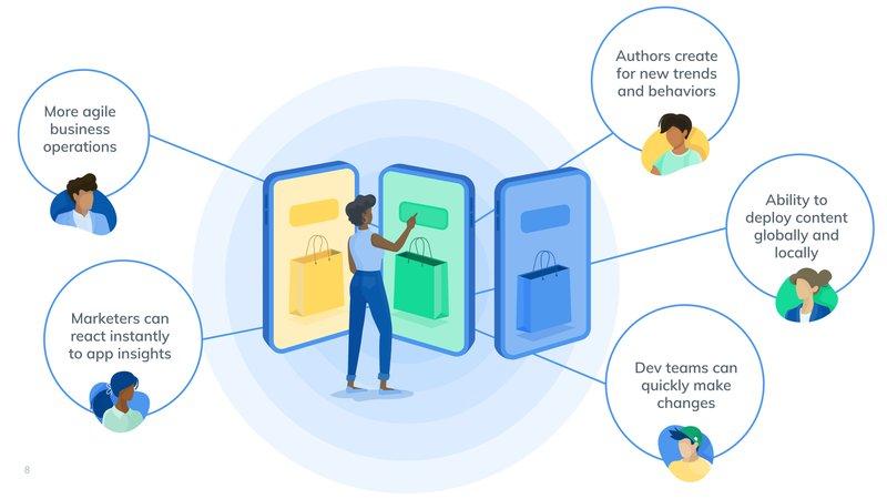 Gestione Contenuti Attraverso Unica Piattaforma - Contentful CMS