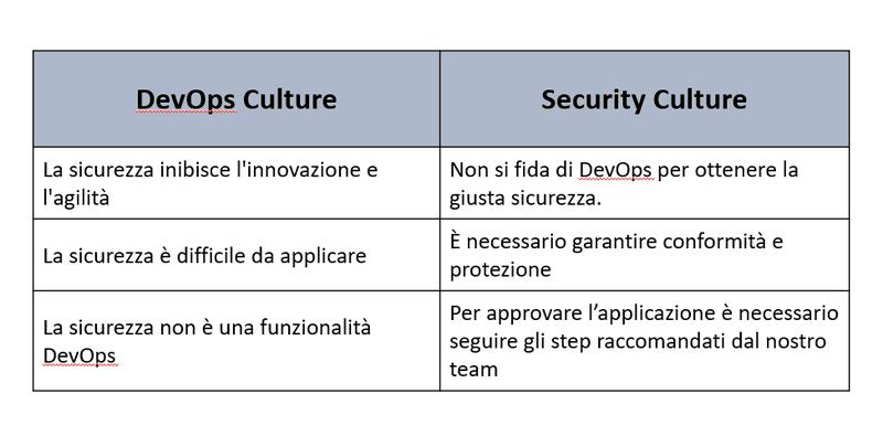 DevOps Culture vs. Security Culture