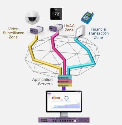 Segmentazione delle Rete e Zone Protette con Defender for IoT
