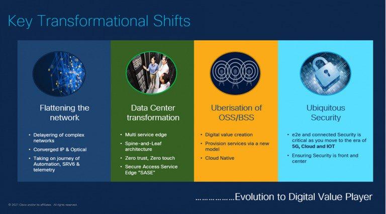 Key Transformational Shitfs - Cisco Systems